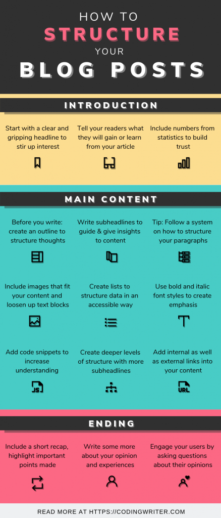 How to structure your blog post graphic